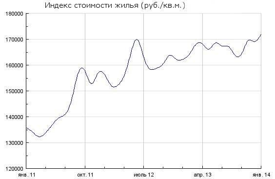 Куда вложить 1000000 рублей?