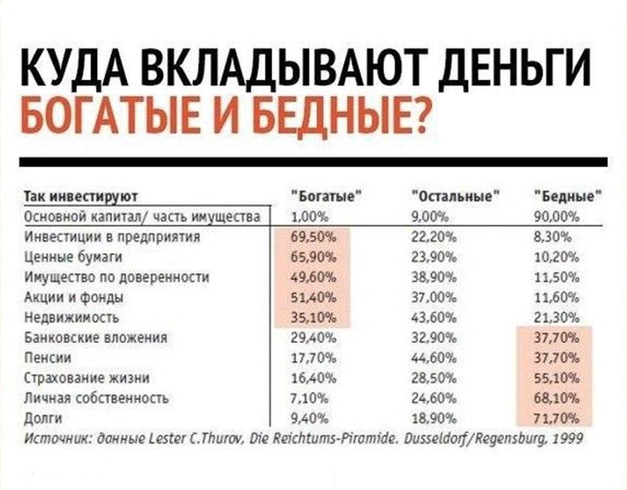 Куда вложить деньги в украине