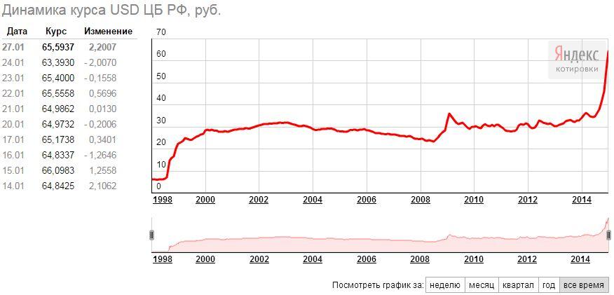 Курс доллара и рубля 2015: сколько будет стоить доллар, евро и гривна в 2015 году? комментатор
