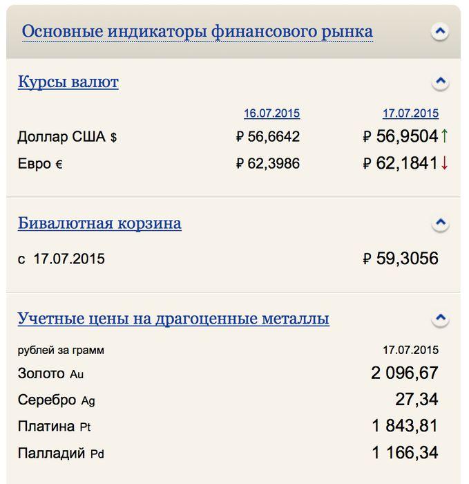 Курс доллара, курс евро сегодня 22.12.2015: изменения доллара и евро к рублю, прогноз на 2016 год