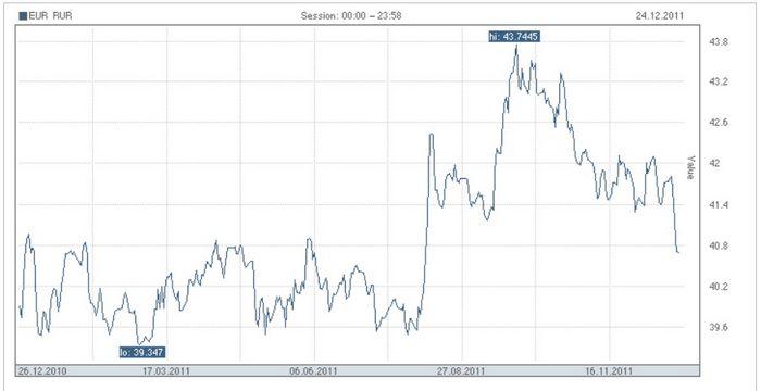 Курс евро и доллара в 2011 году: прогноз