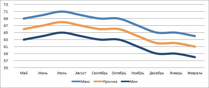 Курс евро на лето 2015 года? прогноз курса евро на июнь?