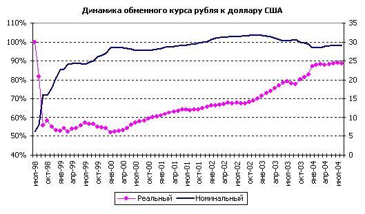 Курс рубля немного повысится, доллар вернется к 30 руб на дорогой нефти