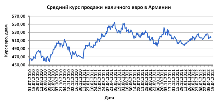 Курс рубля в армении