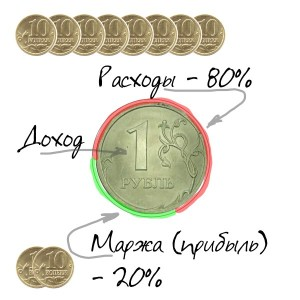 Маржа прибыли представляет собой коэффициент рентабельности…