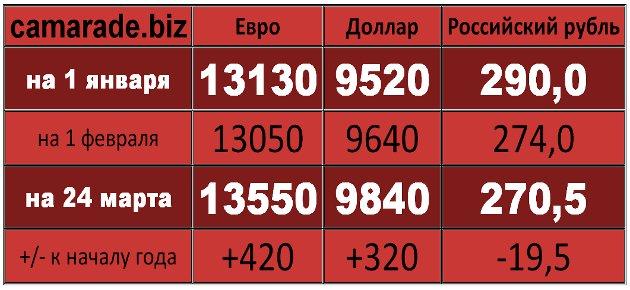 На сколько вырос курс евро и доллара к рублю с 8 марта?