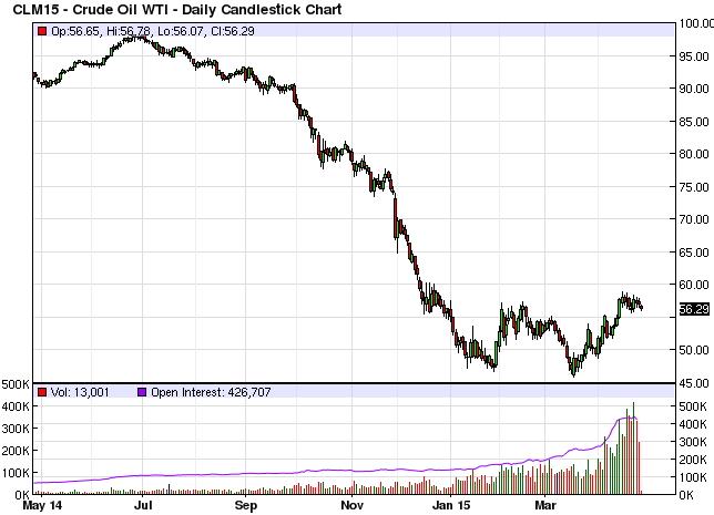 Нефть brent опускается до 4-летнего минимума на прогнозах по опек