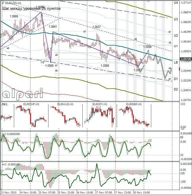 Нефть перешла к росту после падения на данных по буровой активности сша