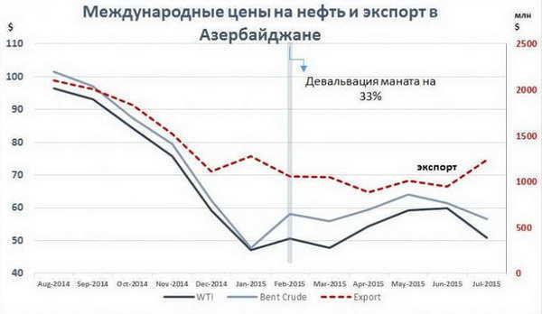 Нефть снижается на фоне фиксации прибыли после вчерашнего ралли