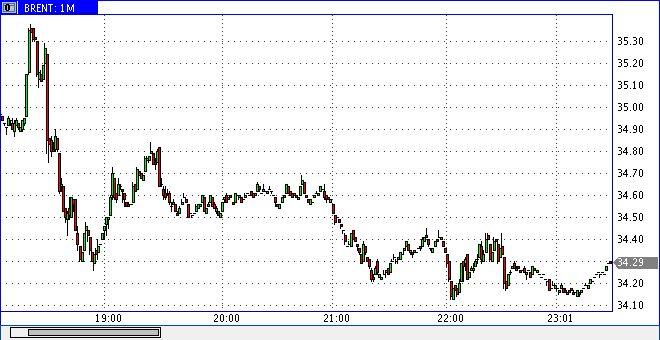 Нефть ведет себя неоднозначно накануне греческих переговоров