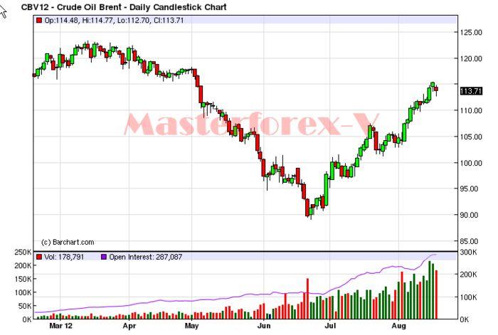Нефть wti упала более чем на 1% в ожидании прироста запасов в сша