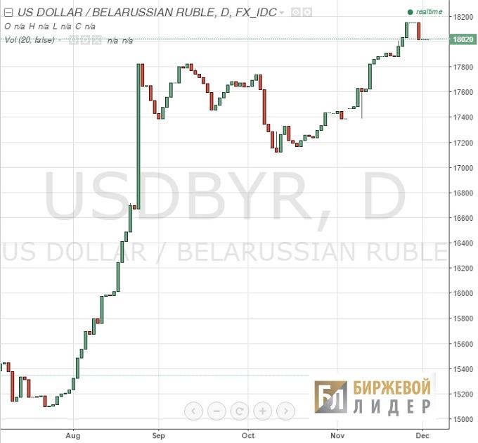 О чем говорит курс доллара на сегодняшний день и что оказывает на него влияние?
