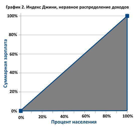 О системе индекс вышковского