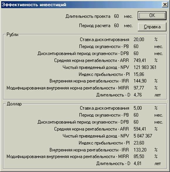 Обзор методов расчета ставки дисконтирования