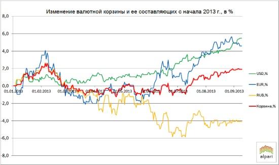 Отслеживание курсов валют в минске онлайн