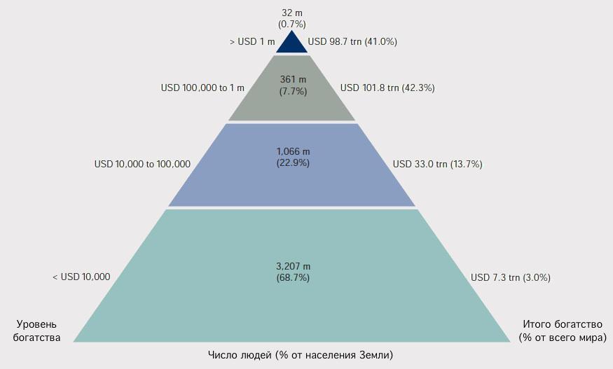 Пирамида мирового богатства или куда инвестируют богатые