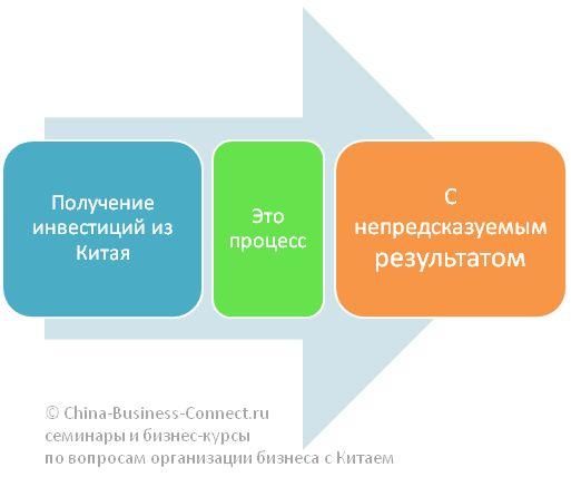 Пять вариантов, где взять деньги на открытие бизнеса