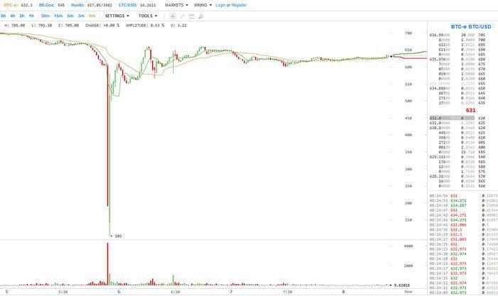 Почему курс биткоин падал до $102 на btc-e