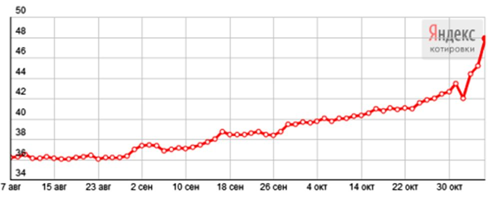 Почему падает рубль и как это соотносится с грядущим коллапсом доллара: мнение