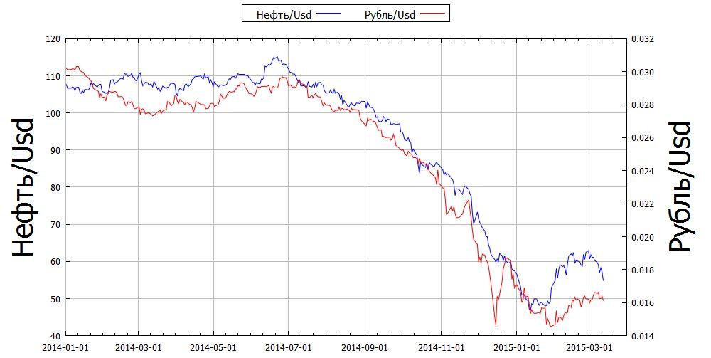 Почему падает рубль в 2014 году?