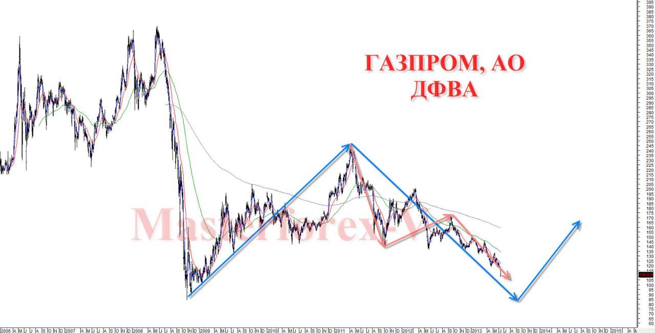 Почему падают акции газпрома