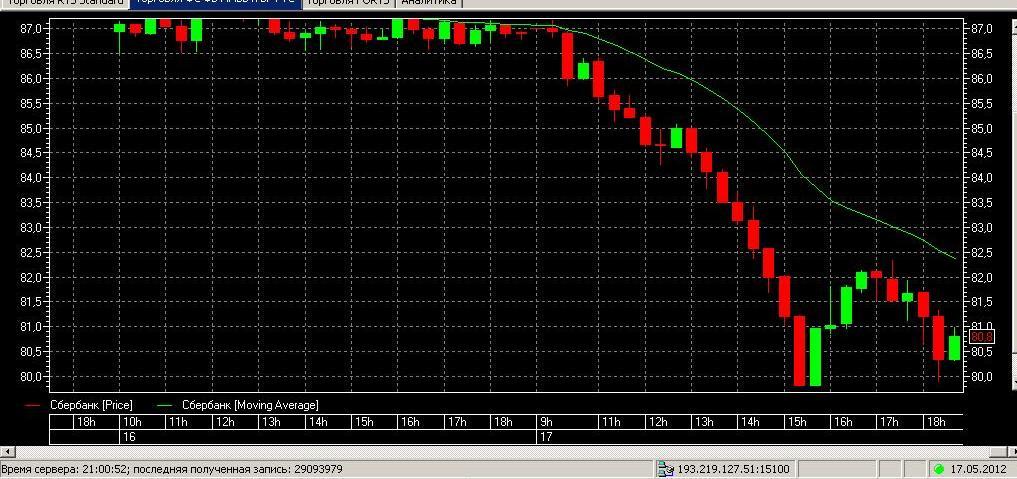 Почему упали акции сбербанка