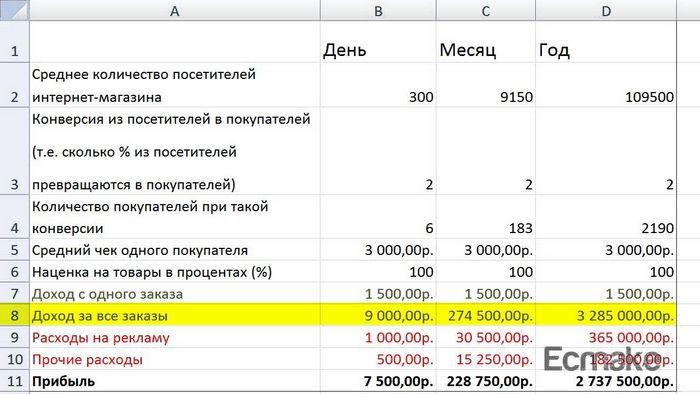 Пример бизнес плана интернет-магазина