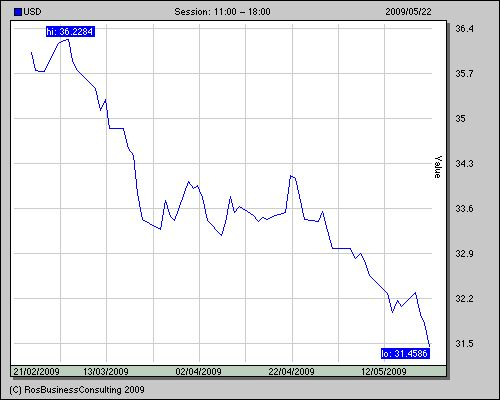 Прогноз курса доллара и евро на октябрь 2014