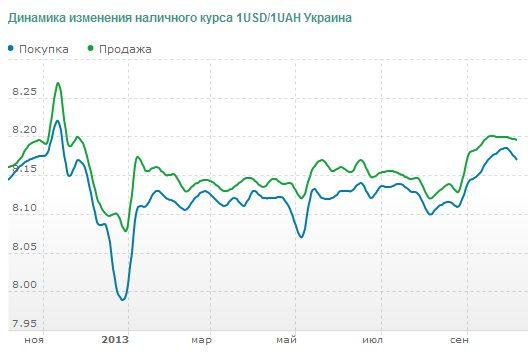 Форекс прогноз курса доллара на 2015 года в россии что такое нефть и газ