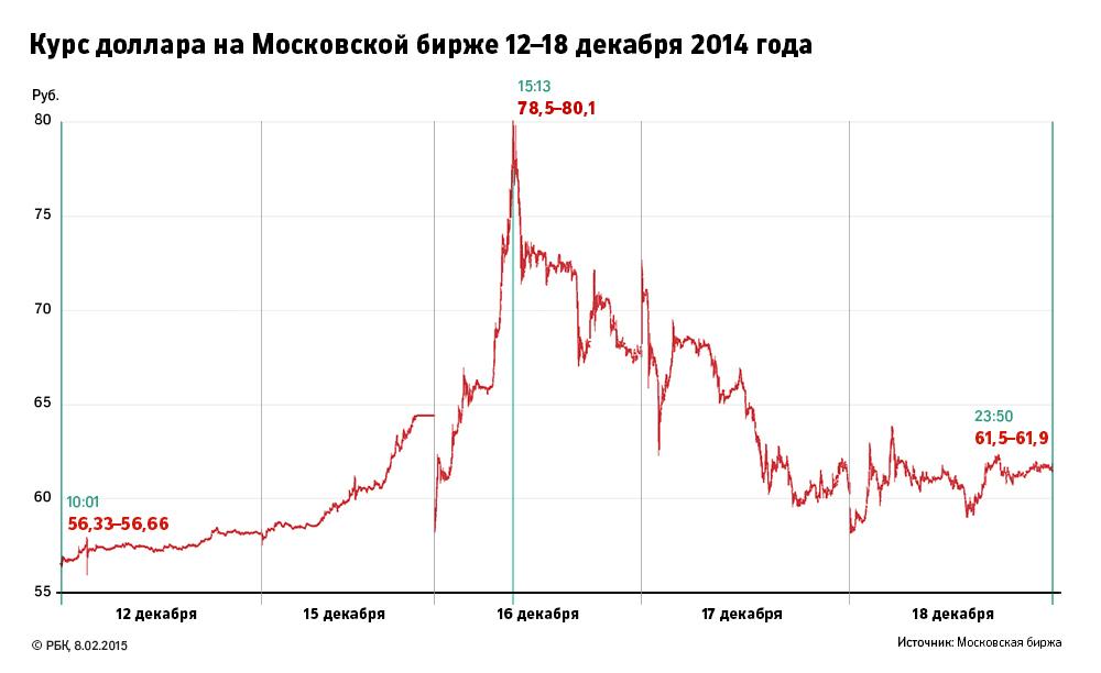 Прогноз евро на декабрь 2013 форекс ilan 2.0