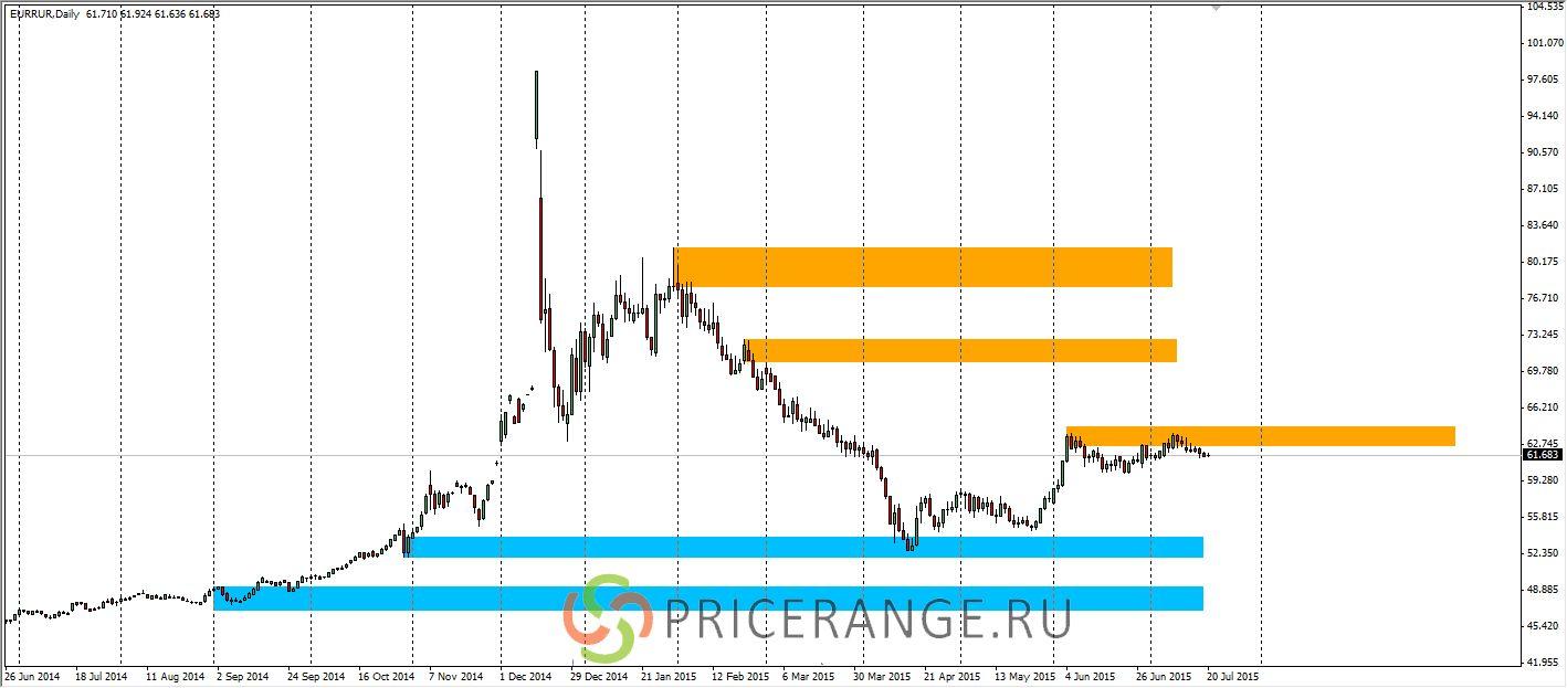 Прогноз курса евро на август 2015 года в россии