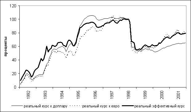 Реальный валютный курс и экономический рост. часть i.