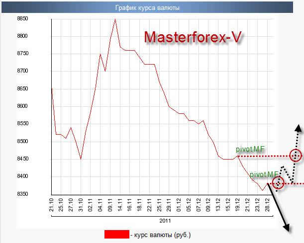 Рост курса евро продолжается