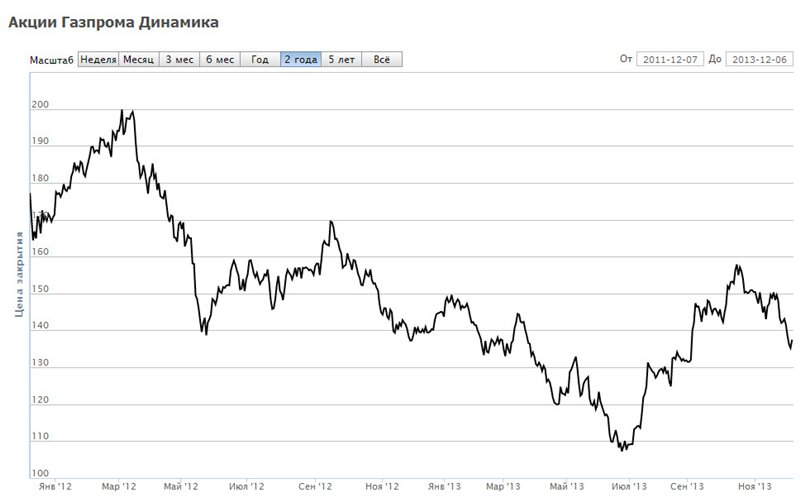 Сколько акций газпрома у путина