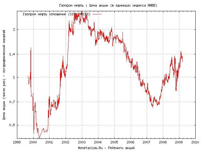 Сколько акций у газпрома