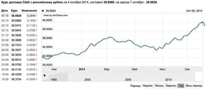 Сколько будет стоить рубль завтра – прогноз аналитиков на ближайшее время и на 2015 год
