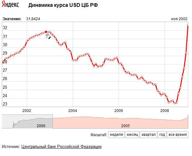 Сколько составляет курс доллара