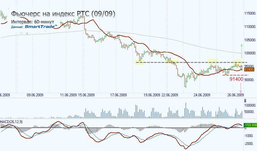 Рынок Финансовых Фьючерсов � Опционов