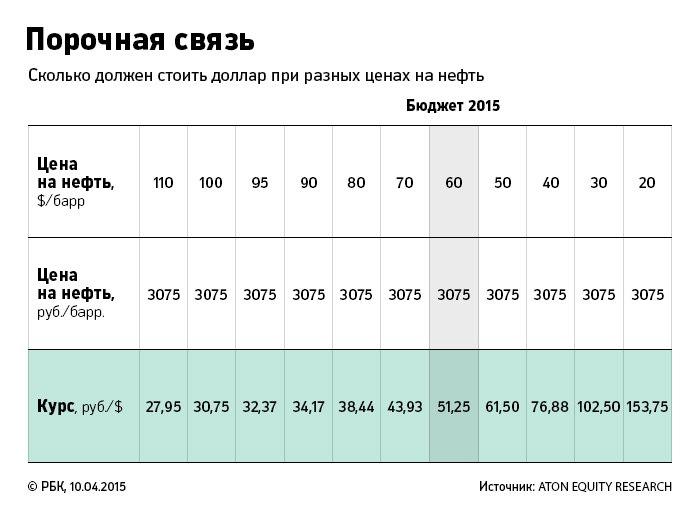 Сколько стоит курс российского рубля?