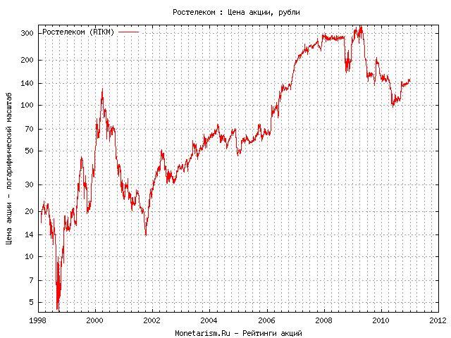 Сколько стоят акции нефть алмаз инвест