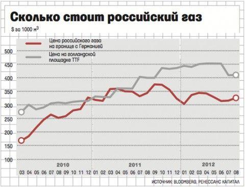 Сколько всего акций газпрома