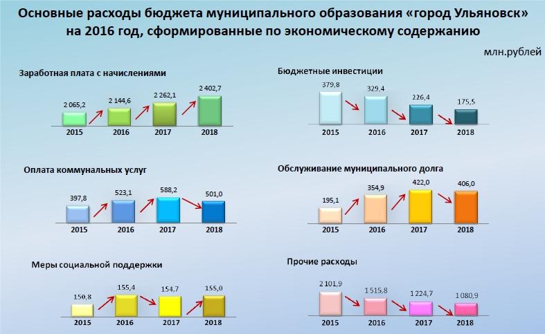 Статья 79. бюджетные инвестиции в объекты государственной (муниципальной) собственности