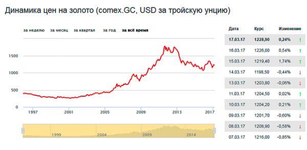 Банковские металлы - курс банковских металлов
