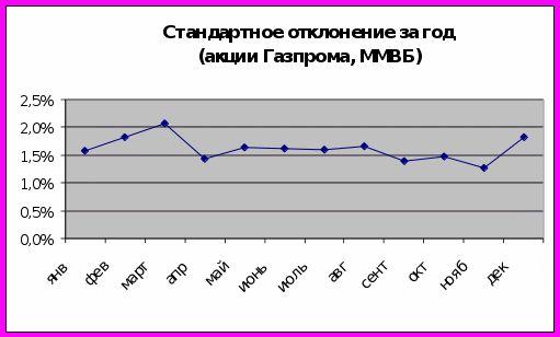 Самбурская акции газпрома стоит ли покупать продаже