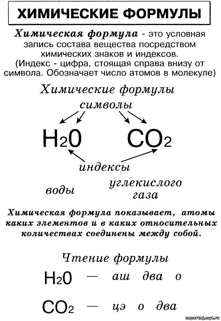 Тема: использование топологических индексов в химии