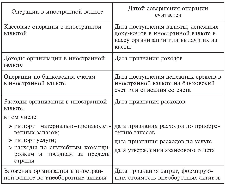 Учет операций по валютным счетам