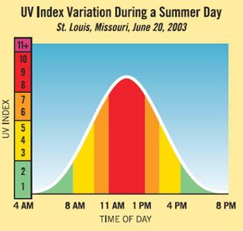 Ультрафиолетовый индекс