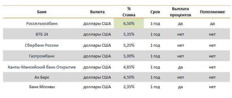 крепятся курс валют в банках лесного измеряет успех