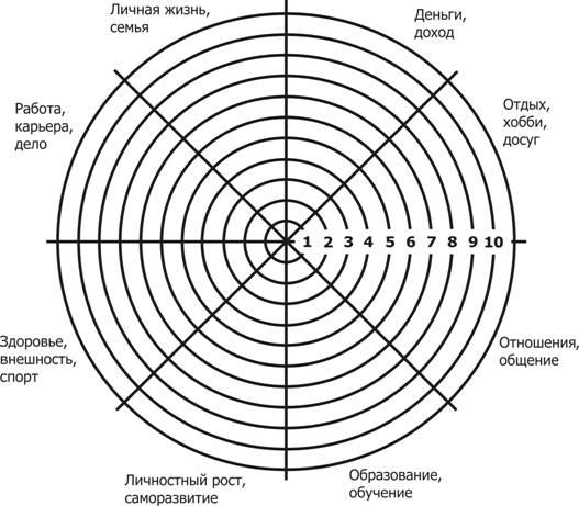 Ваше колесо жизни