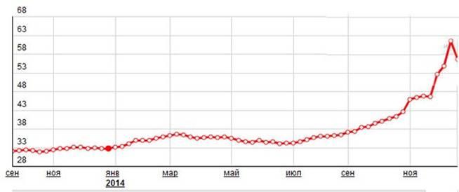 Влияние изменения курса евро на экономику россии.